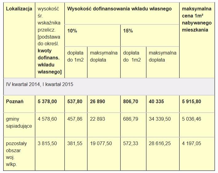 MDM limity cenowe IV kwartał 2014 I kwartał 2015