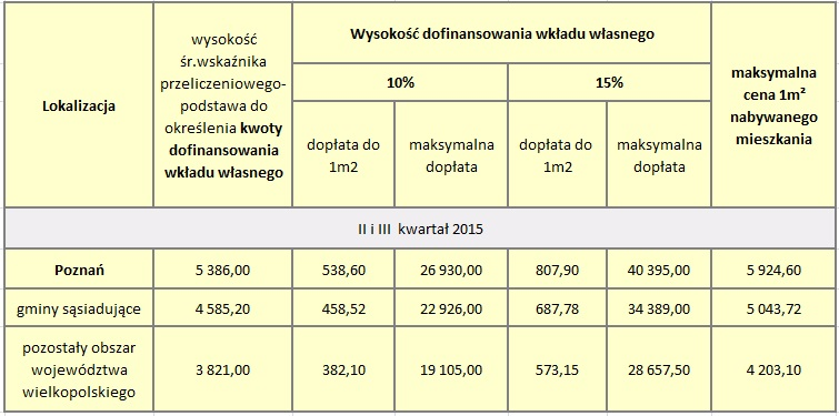 Limity MDM II i III kwartał 2015