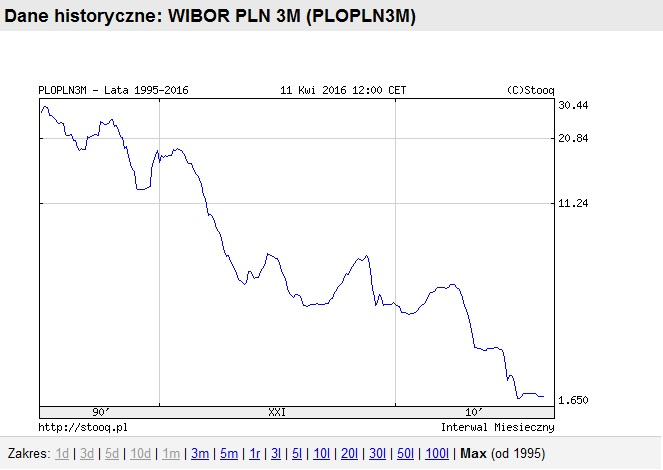 WIBOR ang. Warsaw Interbank Offered Rate