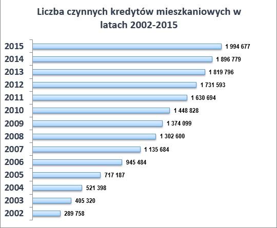 kredyty mieszkaniowe liczba czynnych kredytów