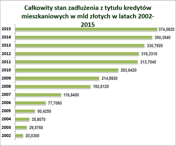 kredyty mieszkaniowe zadluzenie 2002 do 2015