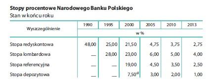 kredyt hipoteczny spojrzenie wstecz 35 lat