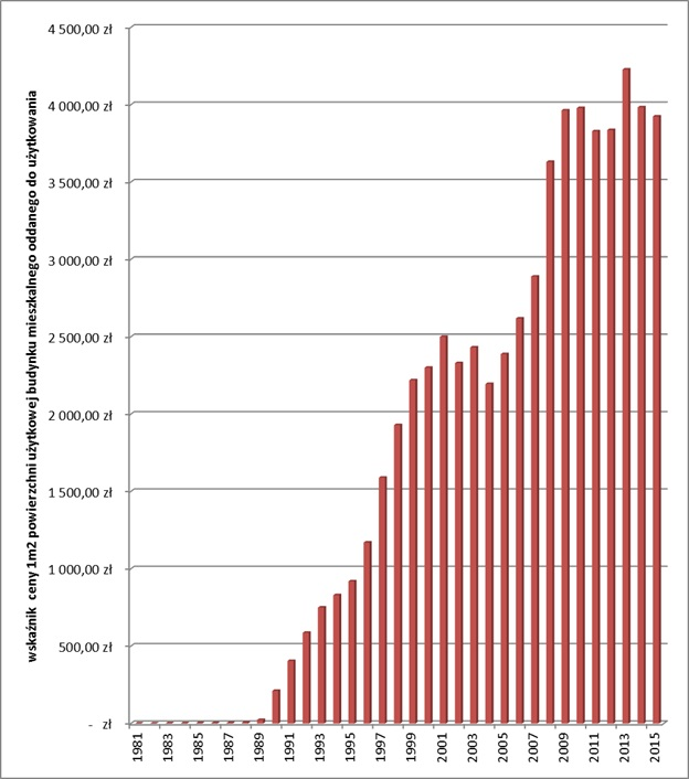 kredyty mieszkaniowe wskaźnik ceny m2