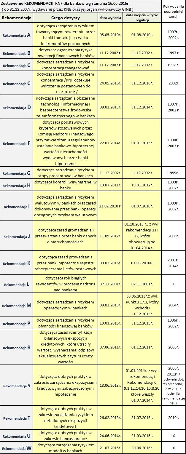 Rekomendacje KNF dla banków