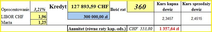 symulacja CHF nr 1