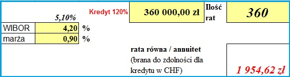 Kredyty w CHF kredyty frankowe