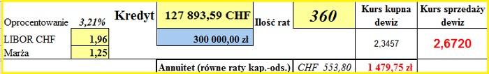 symulacja CHF nr 2