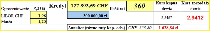 symulacja CHF nr 3