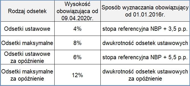 Obniżenie przez RPP stóp procentowych